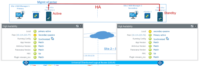 Palo Alto Networks Panorama HA Active/Standby Setup in NSX Multi-site Environment