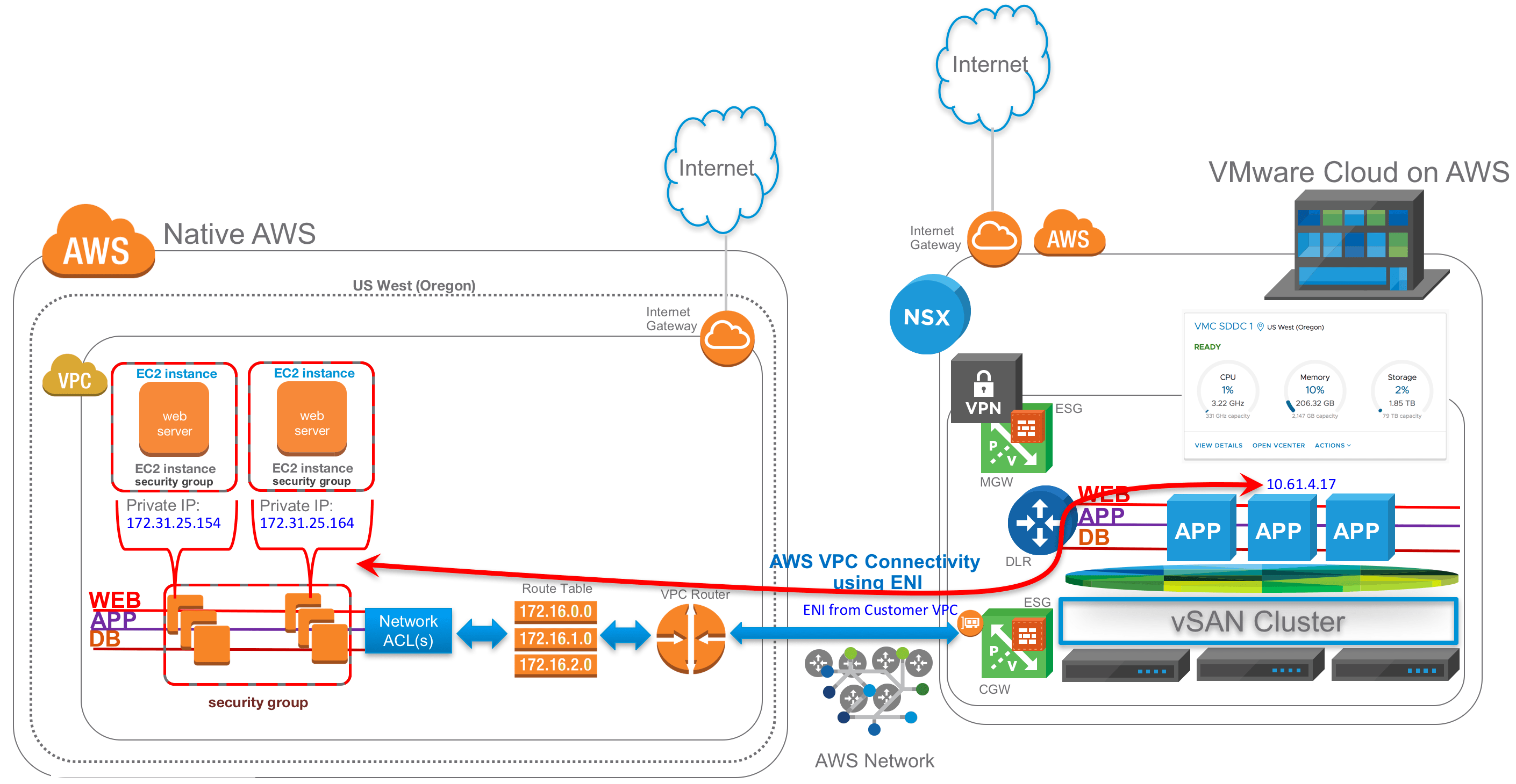 vmware virtual server diagram stereo wiring for 2002 ford explorer cloud on aws with nsx communicating native