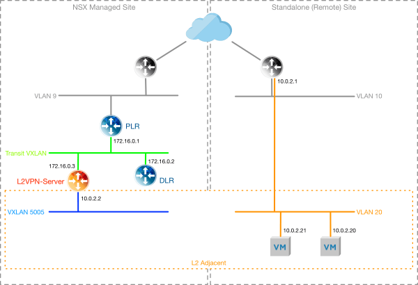 Network state, with the L2VPN Server deployed