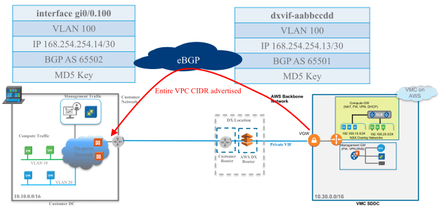 Figure 6: VMware Cloud on AWS and Direct Connect Deployment Using Private VIF