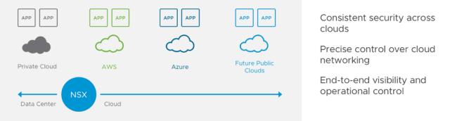 NSX Cloud Model