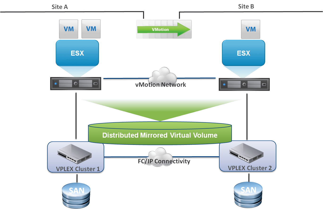 vmware virtual server diagram single phase motor capacitor start run wiring vsphere 5 archives vroom blog blogs