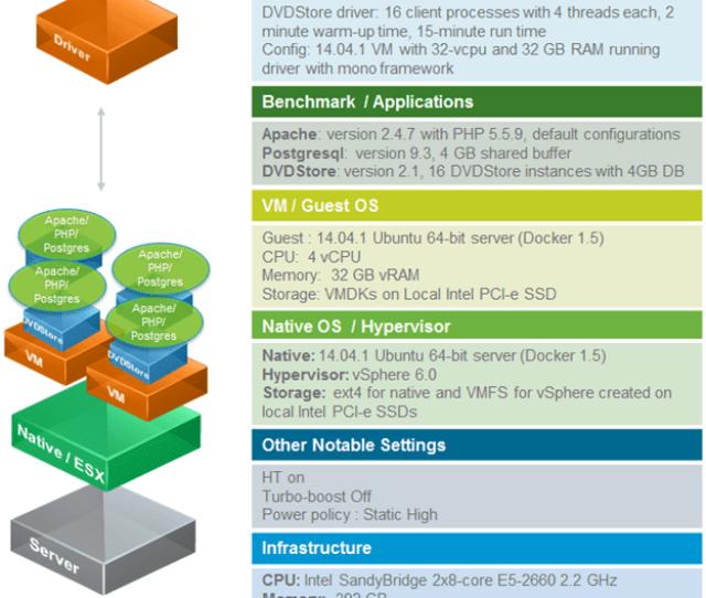 Dvdstore Benchmark System Setup