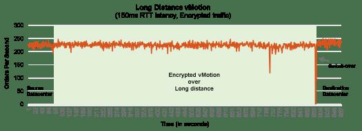 enc-vmotion-blog-fig5-ld