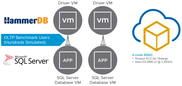 HammerDB and SQL Server VMs in VMware Cloud on AWS
