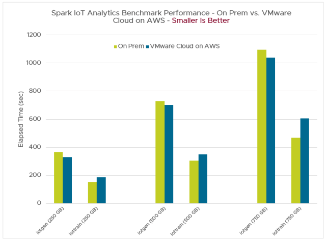 IoT Analytics performance chart