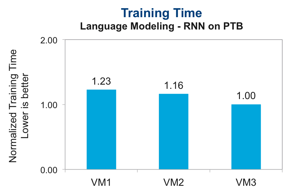 Sharing GPU for Machine Learning/Deep Learning on VMware vSphere