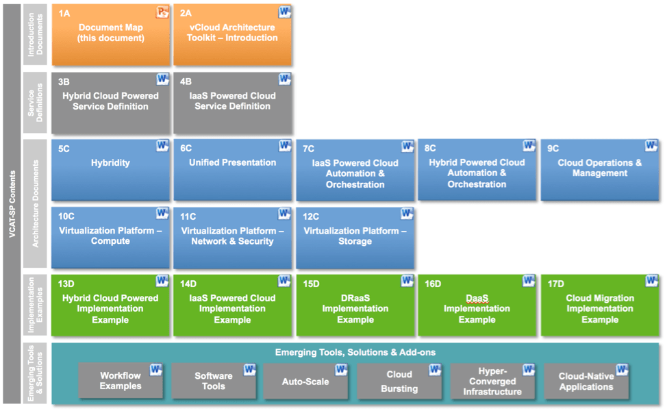 vCloud Architecture Toolkit for Service Providers (vCAT SP)