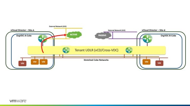 Deploy Tenant UDLR with egress points