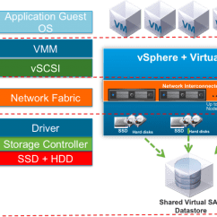 Stack Diagram Virtual Environment 2005 Chevy Blazer Wiring Vmware San Performance Testing - Part Iv Blocks