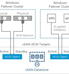 this subsequently means that iscsi target shared disks hosted on vsan can now be presented to virtual machines on the same vsan cluster and do officially  [ 1766 x 1425 Pixel ]