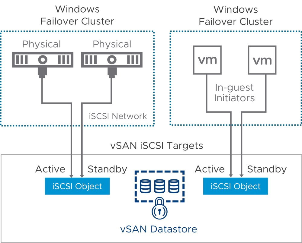 medium resolution of this subsequently means that iscsi target shared disks hosted on vsan can now be presented to virtual machines on the same vsan cluster and do officially