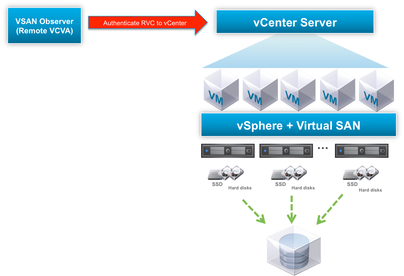 vmware virtual server diagram dogfish muscle san performance testing  part iv gronau