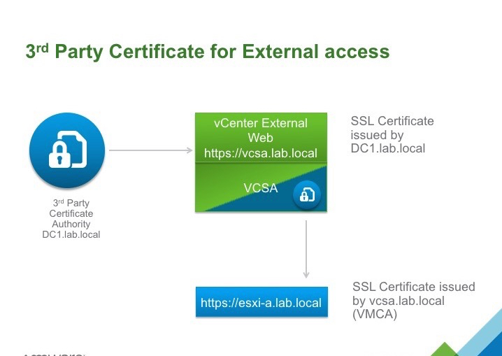 Custom certificate on the outside, VMware CA (VMCA) on the inside