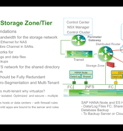lastly i do want to touch on sap hana virtual machine mobility throughout the various network zones i mentioned firewalls rules can be set at the network  [ 2880 x 1800 Pixel ]