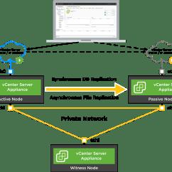 Citrix Architecture Diagram Belimo Actuators Wiring New Walkthroughs For Vcenter High Availability - Vmware Vsphere Blog