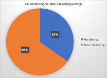 6.5 hardening vs not hardening