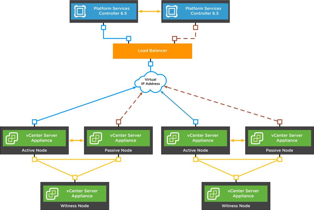 medium resolution of vmware vsphere blog