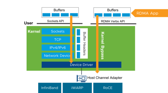 RDMA Overview