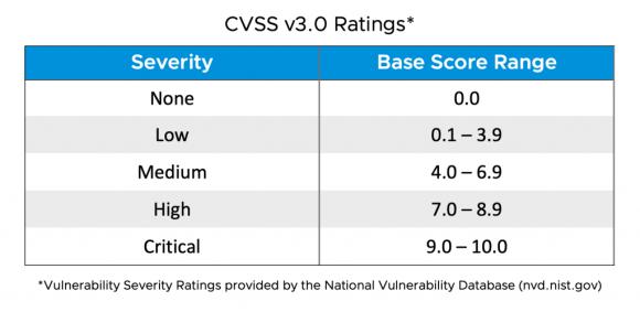 VMSA CVSS v3.0 Ratings
