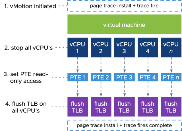Diagram showing the vMotion process on a per-CPU level in vSphere 6.7