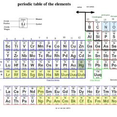 Diagram Of Modern Periodic Table Meiosis 1 And 2 Scientists Say Theyve Confirmed Existence New Chemical