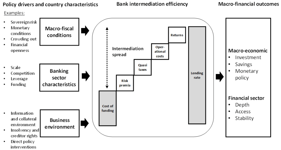A diagram of Figure 1: Drivers and macro-financial outcomes of bank lending rates and intermediation spreads