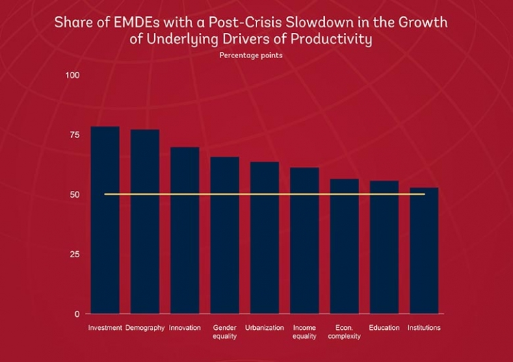 Share of EMDEs with a post-crisis slowdown in the growth of underlying drivers of productivity