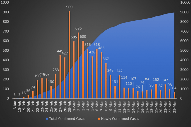 Figure 1. Coronavirus cases in Korea (Source: Central Disaster and Safety Countermeasures Headquarters.)