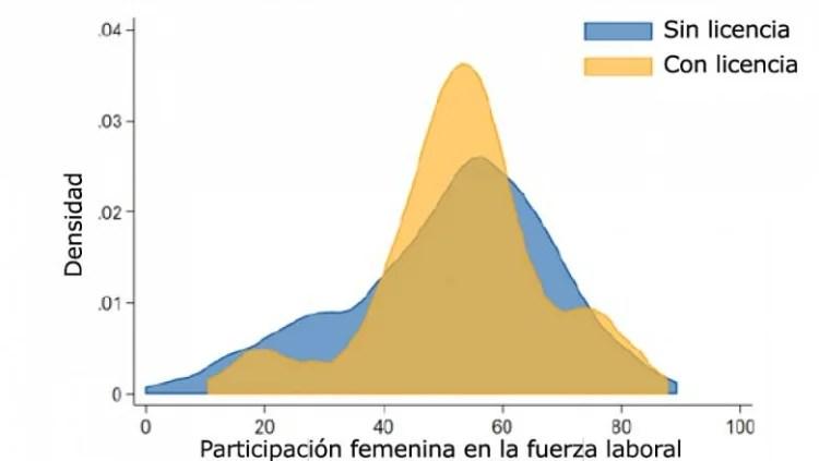 As mulheres têm maior probabilidade de participar do mercado de trabalho em países onde há licença-paternidade remunerada