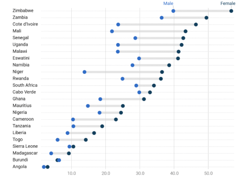 Share of Youth not in education, employment or training (%)