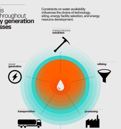 thirsty energy a five year journey to address water energy nexus challenges [ 1500 x 1135 Pixel ]