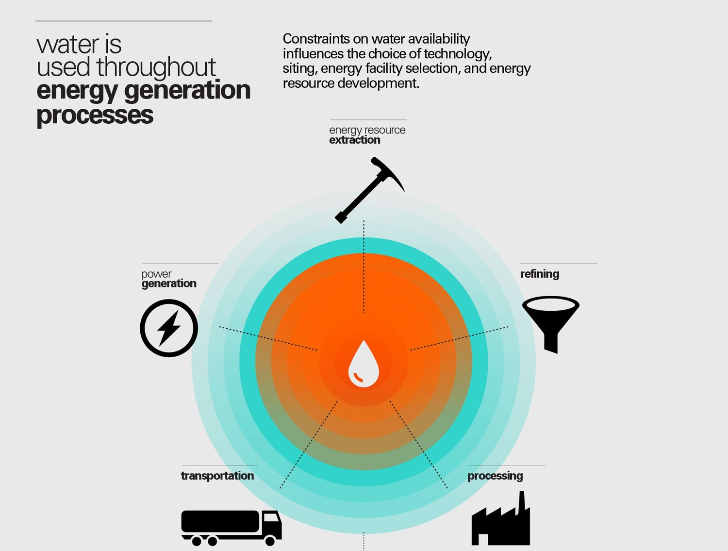 hight resolution of thirsty energy a five year journey to address water energy nexus challenges