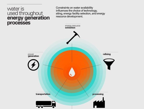 small resolution of thirsty energy a five year journey to address water energy nexus challenges