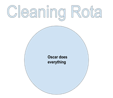 A graphic that says 'cleaning rota' at the top with a circle in the middle that says 'Oscar does everything'