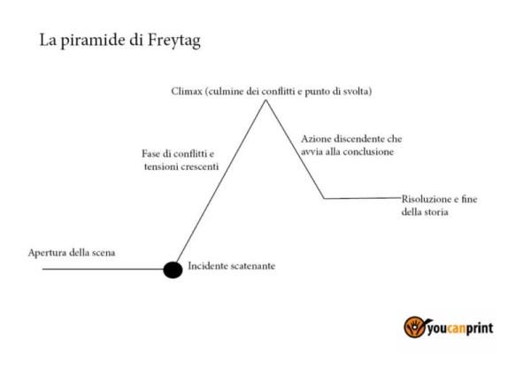 Come scrivere un libro, i 5 step fondamentali