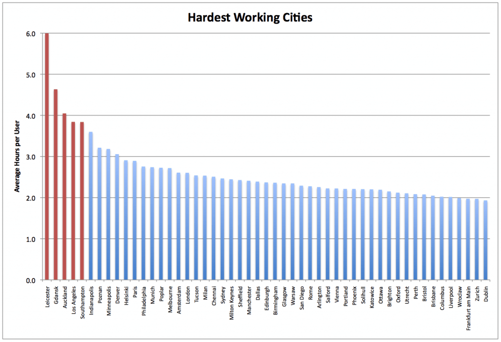 HardestWorkingCities