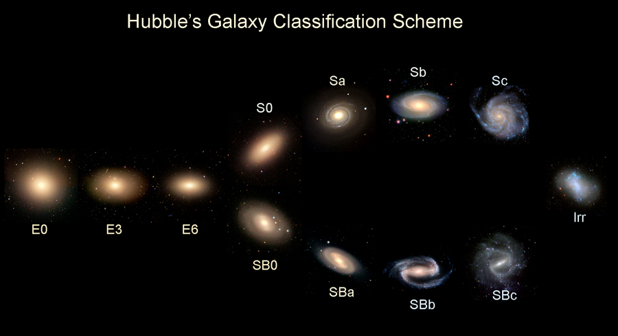 Image result for different types of galaxies