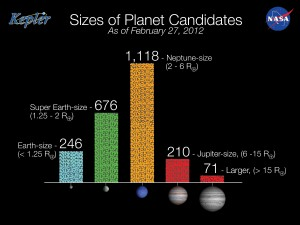 Neptune-sized worlds may be the most common in the Universe