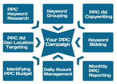 Branding Mindshare Pay Per Click
