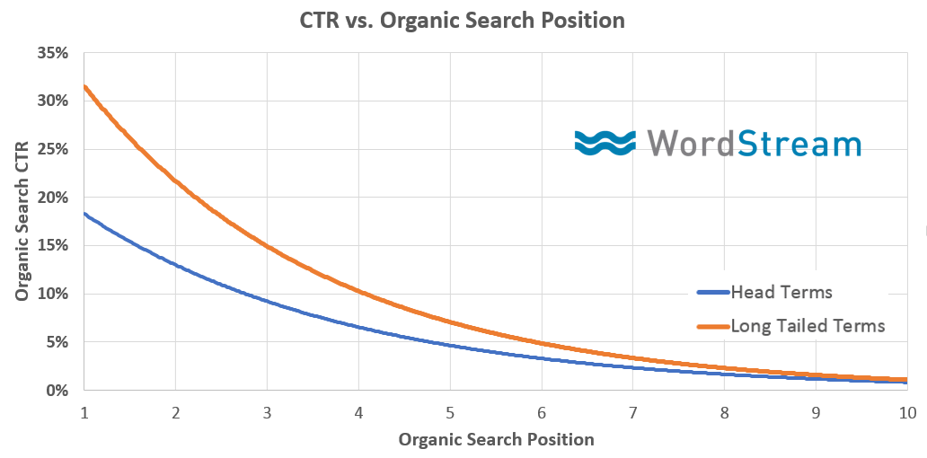 CTR vs rank position