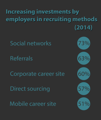 Increasing recruiting methods investment 2014