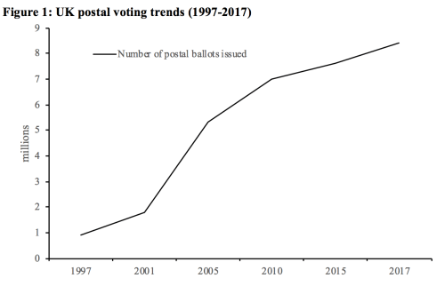 small resolution of the result is that votes cast by post are an increasingly important aspect of modern elections but we know far less about how postal voting impacts on