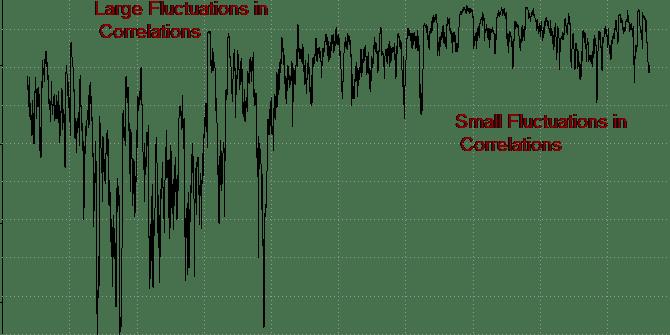 Contrary to common belief, market correlations between