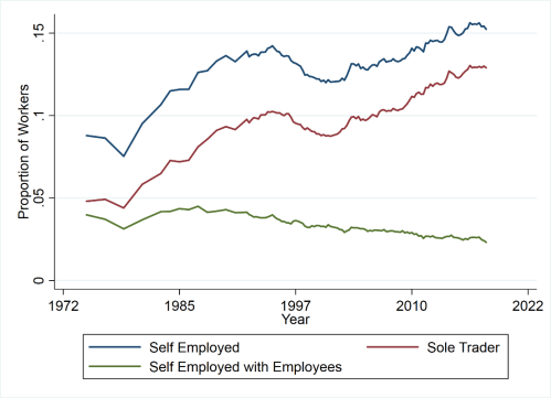 small resolution of workers would give up half their hourly wages in exchange for a steady job
