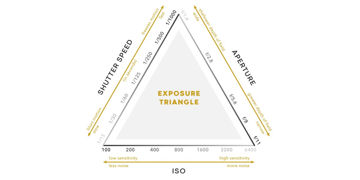 camera exposure triangle example