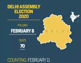 Delhi Election Prediction