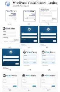 All WordPress Logins