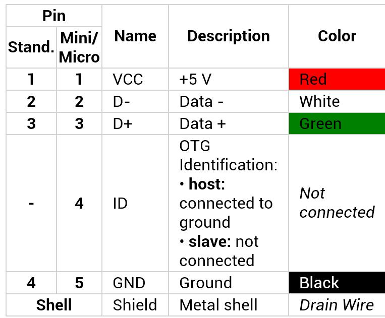 Data Port USB 3.0