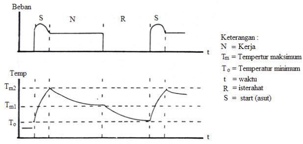 Gambar 3 Kurva beban dan temperatur pada kerja terputus-putus dengan asut
